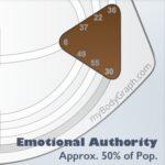 How to Make Correct Decisions: Human Design System Emotional Solar Plexus Authority