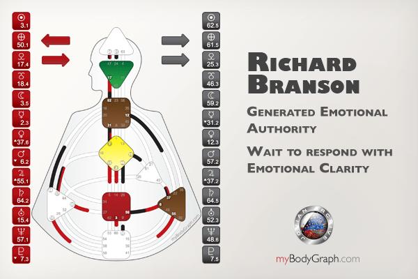 Pure Emotional Generator, Richard Branson example chart