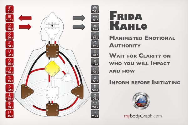 Manifested Emotional Authority, Frida Kahlo example chart