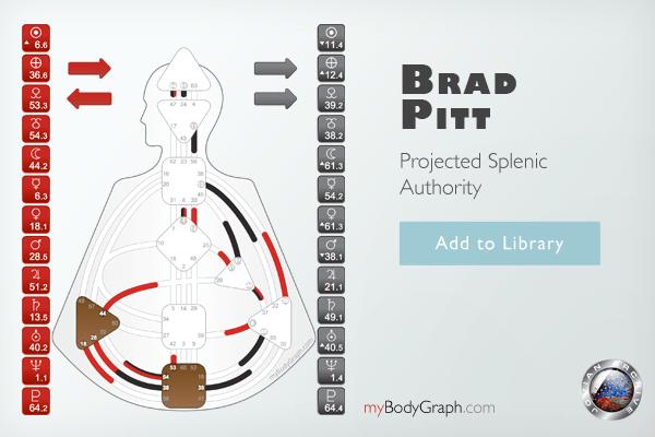 Example Human Design Chart of Projected Splenic Authority: Brad Pitt