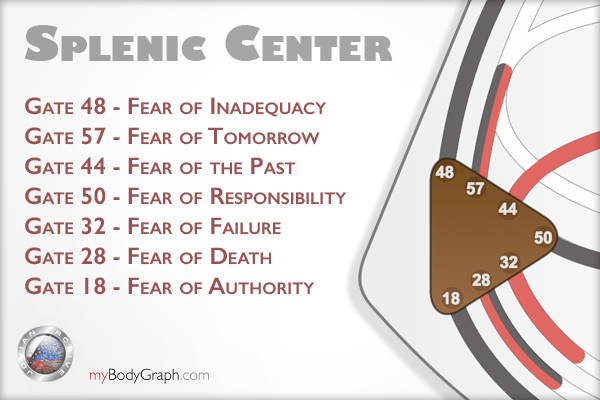 Learn more details about the Splenic Center here.
